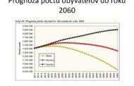 Starnutie populácie a sociálna problematika vo svete čísiel